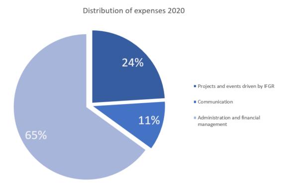 distribution 2020